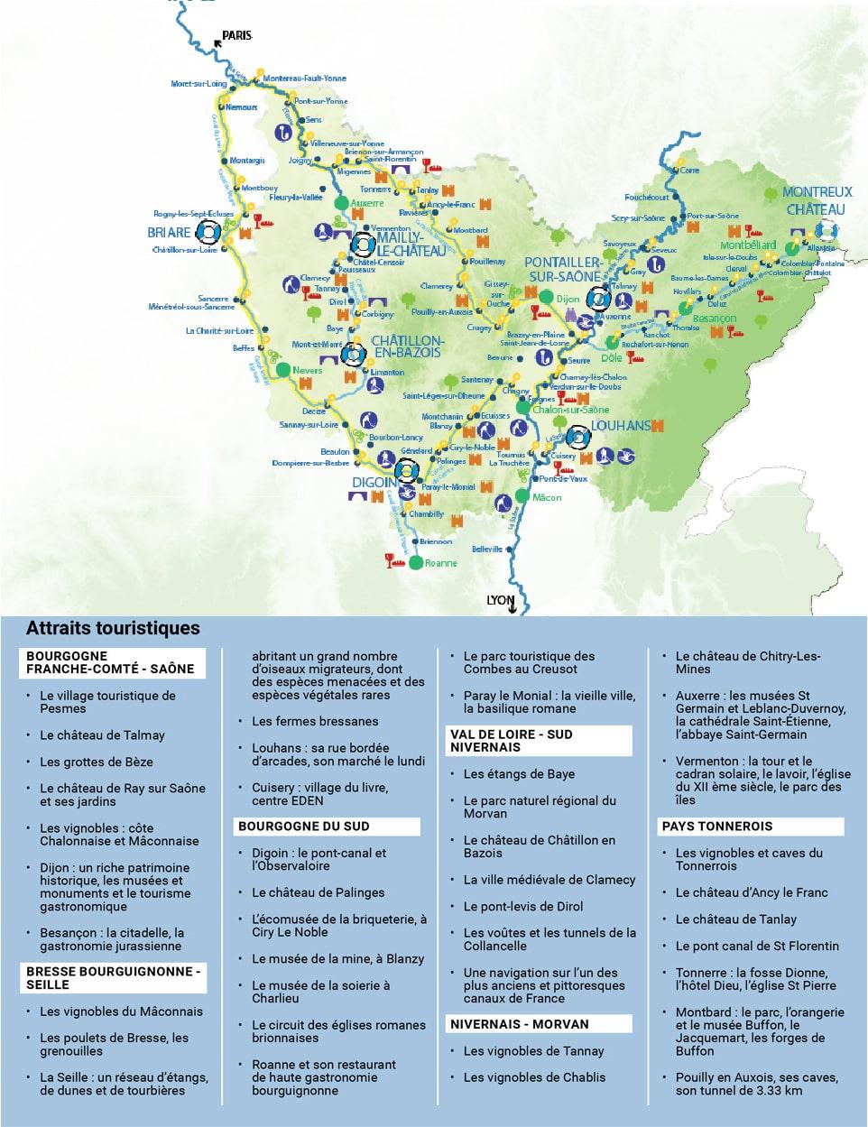Attraits touristiques Nivernais Loire